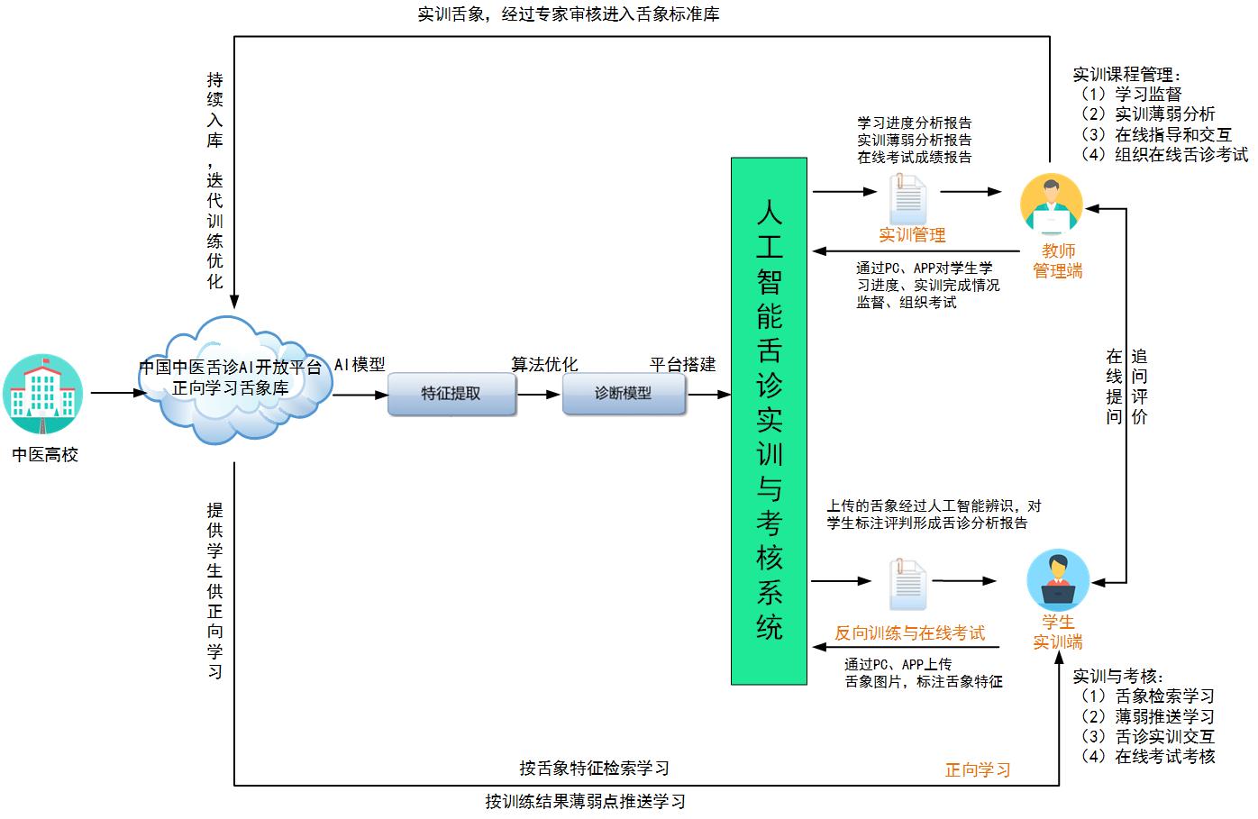 中医舌诊实训系统流程-黑体 .png